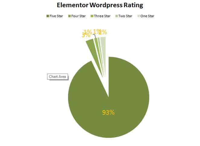 Elementor WordPress Rating